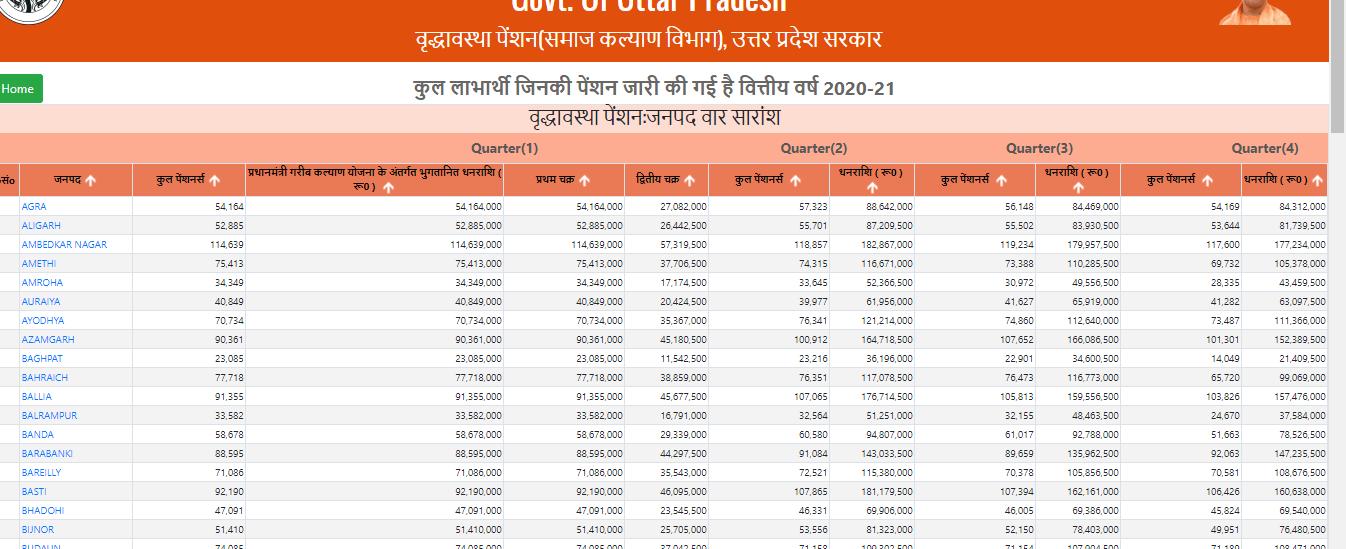 up-vridha-pension-online-name-list
